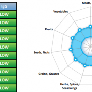 IgG testing results sample